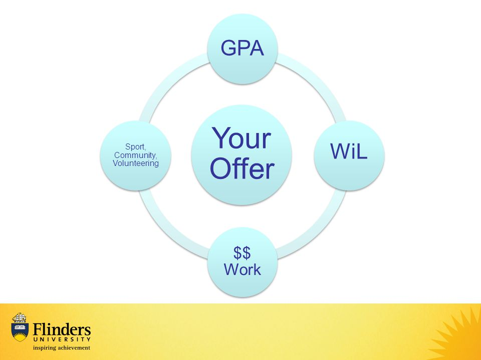 Your Offer GPA WiL $$ Work Sport, Community, Volunteering