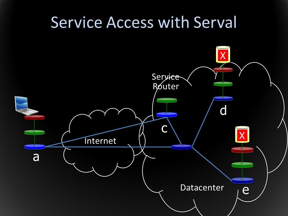 Internet Service Access with Serval a a c c d d e e Datacenter Service Router