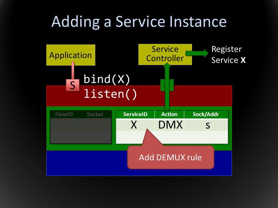 Adding a Service Instance Application Service Controller S S bind(X) listen() Add DEMUX rule XDMXs Register Service X