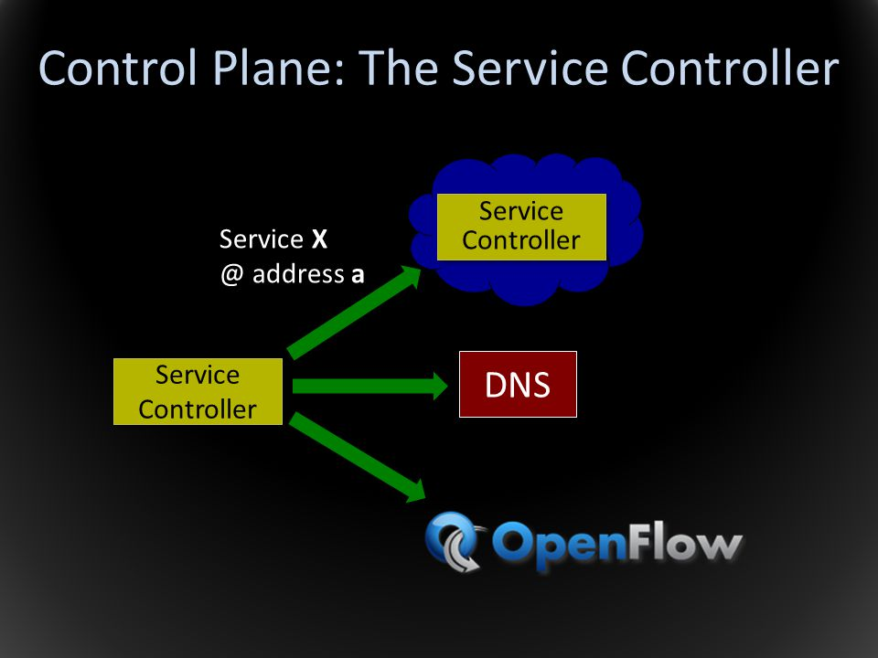 Control Plane: The Service Controller Service Controller Service X @ address a Service Controller DNS