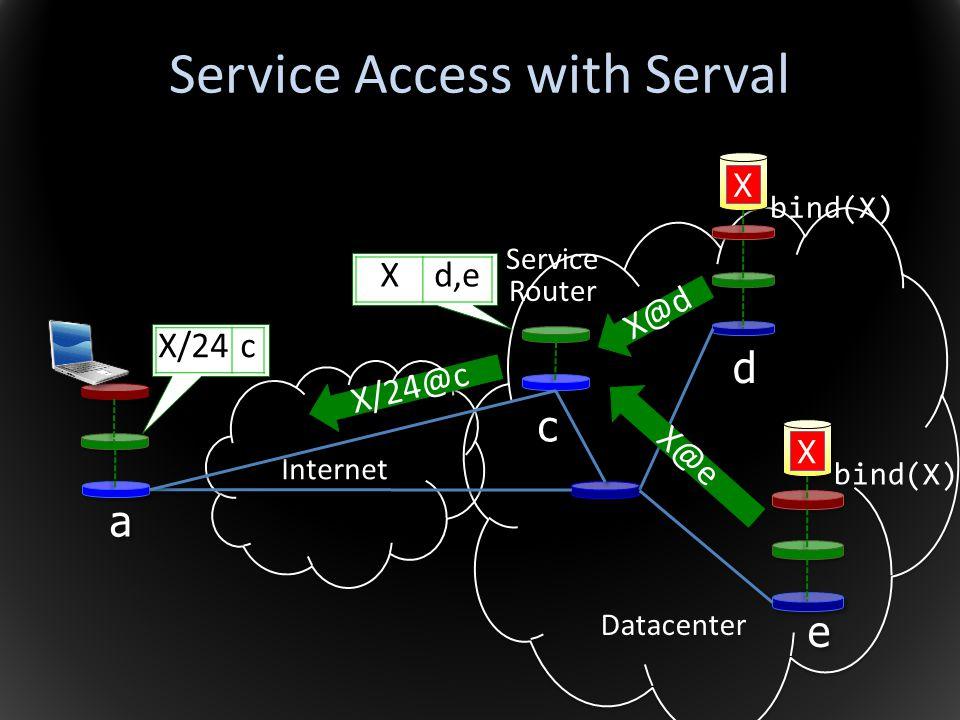 Internet Service Access with Serval a a c c d d e e Datacenter Xd,e X@d X@e X/24@c X/24c Service Router bind(X)