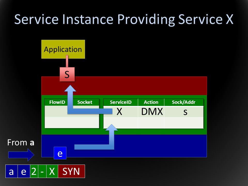 Service Instance Providing Service X Application XDMXs a a 2 2 SYN e e - - X X S S e e From a