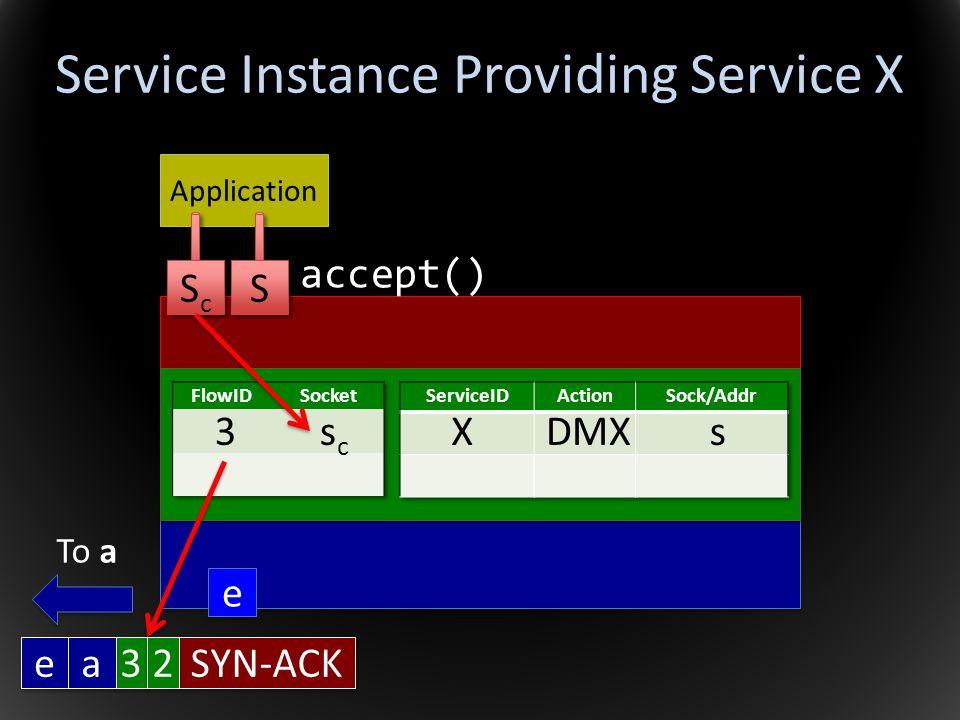 Service Instance Providing Service X Application accept() XDMXs3scsc S S ScSc ScSc e e To a e e 3 3 SYN-ACK a a 2 2