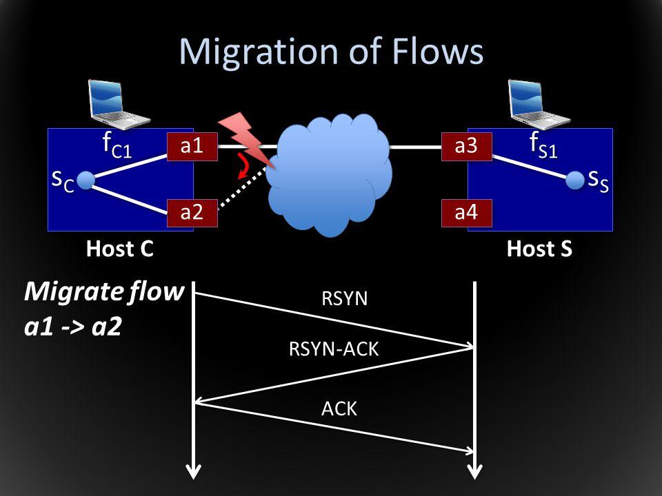 Migration of Flows sCsC sCsC sSsS sSsS f S1 f C1 a1 a2 a3 Host C Host S a4 RSYN RSYN-ACK ACK Migrate flow a1 -> a2