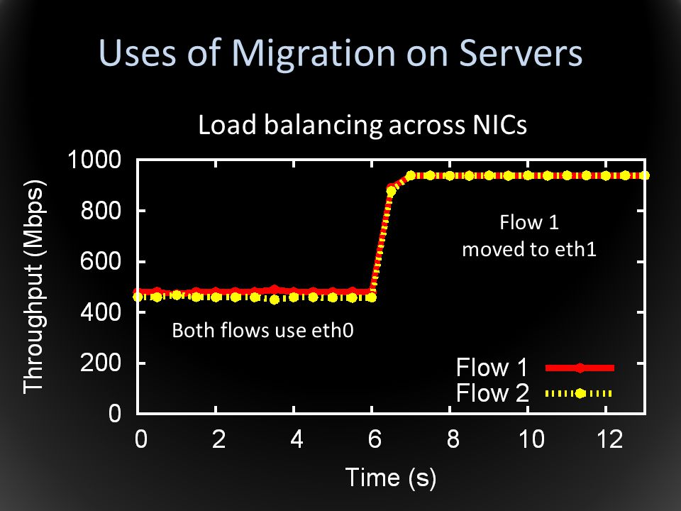 Uses of Migration on Servers Load balancing across NICs Both flows use eth0 Flow 1 moved to eth1