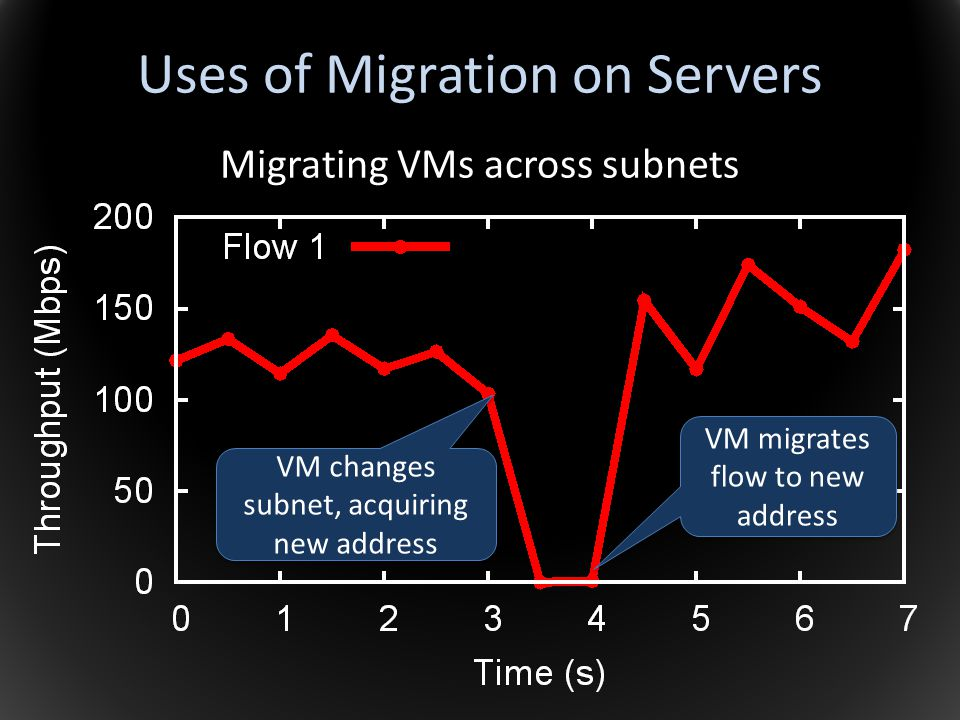 Uses of Migration on Servers Migrating VMs across subnets VM changes subnet, acquiring new address VM migrates flow to new address