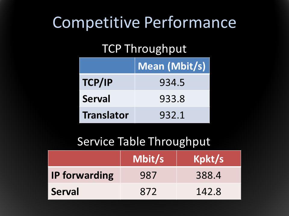 Competitive Performance Mean (Mbit/s) TCP/IP934.5 Serval933.8 Translator932.1 TCP Throughput Mbit/sKpkt/s IP forwarding987388.4 Serval872142.8 Service