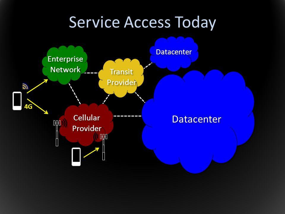 Cellular Provider Cellular Provider Enterprise Network Enterprise Network 4G Transit Provider Transit Provider Service Access Today Datacenter