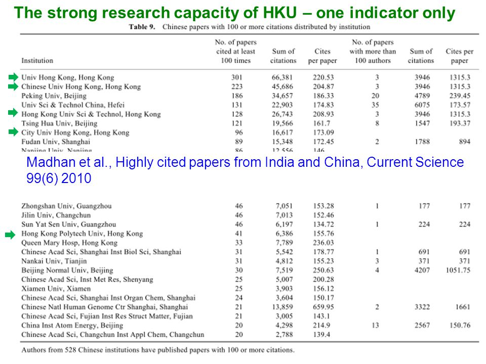 rr Madhan et al., Highly cited papers from India and China, Current Science 99(6) 2010 The strong research capacity of HKU – one indicator only
