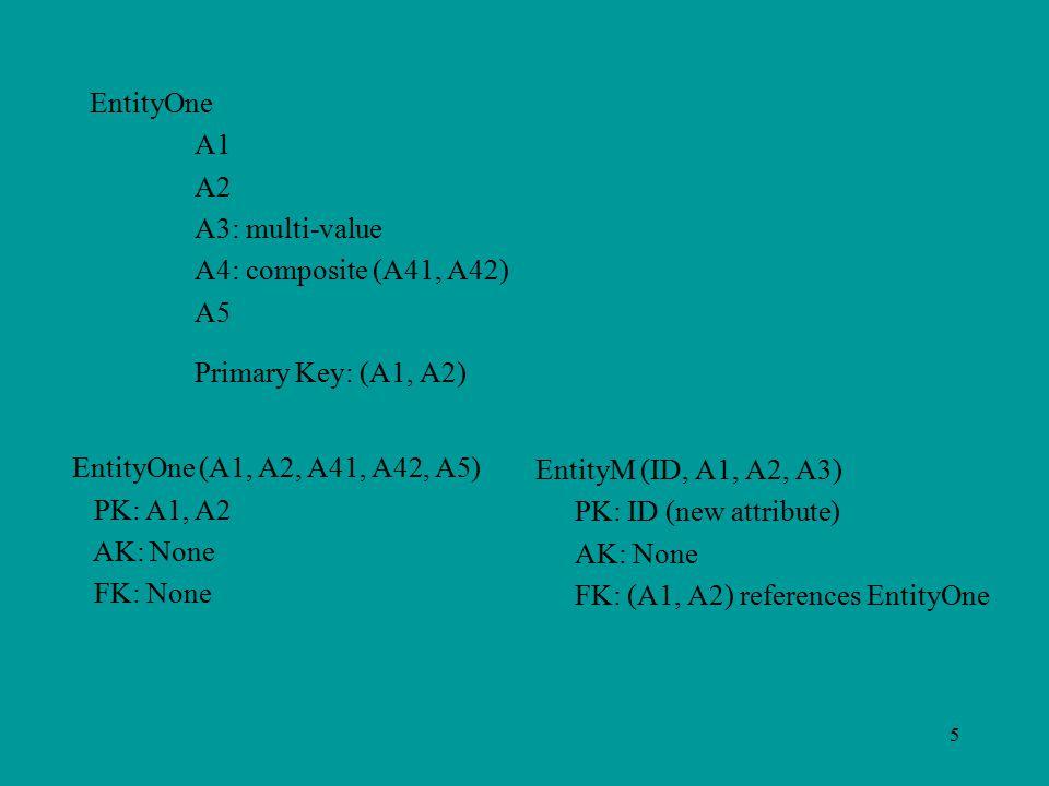 5 EntityOne A1 A2 A3: multi-value A4: composite (A41, A42) A5 Primary Key: (A1, A2) EntityOne (A1, A2, A41, A42, A5) PK: A1, A2 AK: None FK: None EntityM (ID, A1, A2, A3) PK: ID (new attribute) AK: None FK: (A1, A2) references EntityOne