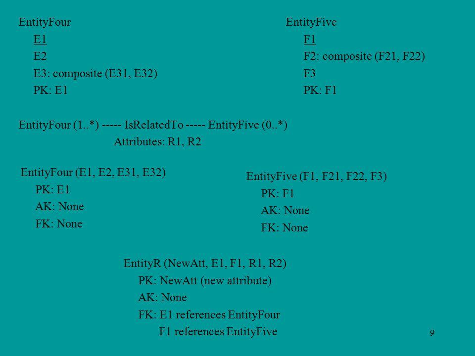 9 EntityFour EntityFive E1F1 E2F2: composite (F21, F22) E3: composite (E31, E32)F3 PK: E1 PK: F1 EntityFour (1..*) ----- IsRelatedTo ----- EntityFive (0..*) Attributes: R1, R2 EntityFour (E1, E2, E31, E32) PK: E1 AK: None FK: None EntityFive (F1, F21, F22, F3) PK: F1 AK: None FK: None EntityR (NewAtt, E1, F1, R1, R2) PK: NewAtt (new attribute) AK: None FK: E1 references EntityFour F1 references EntityFive