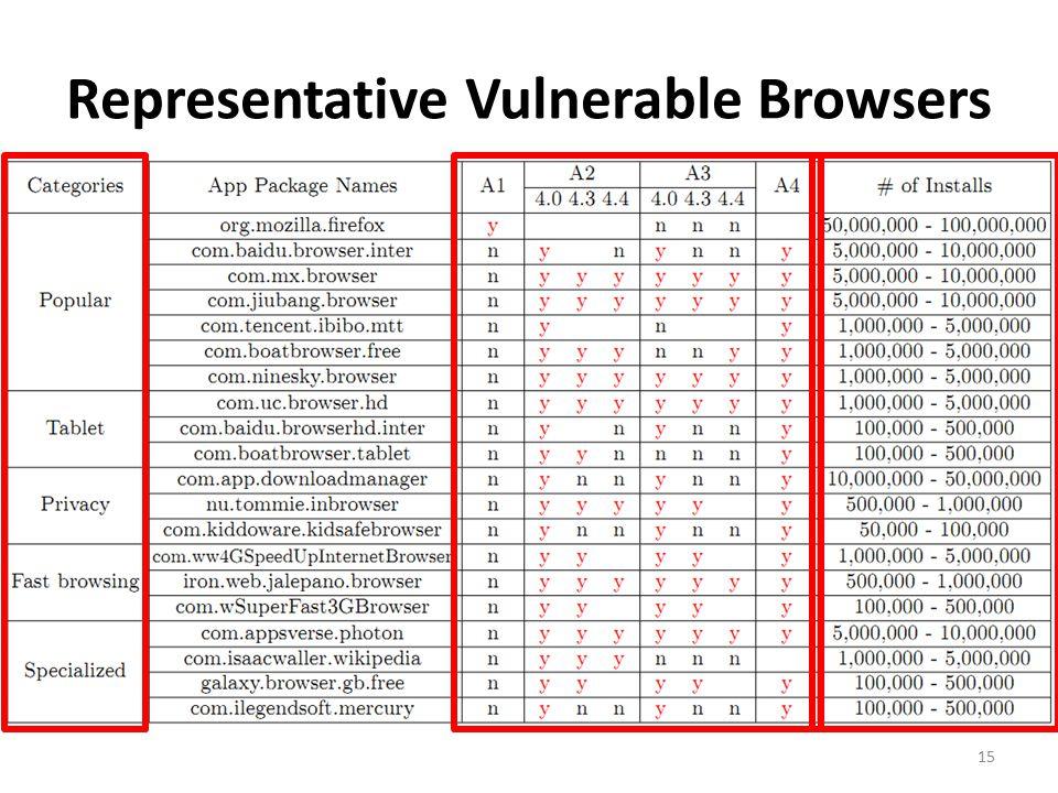 Representative Vulnerable Browsers 15