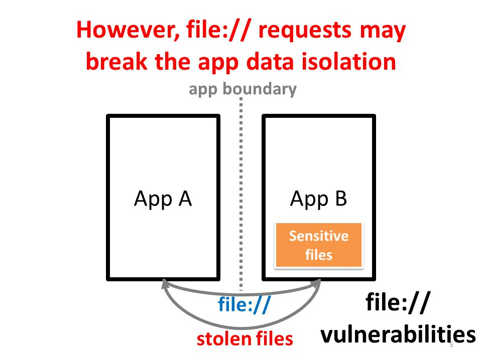 However, file:// requests may break the app data isolation 5 App AApp B app boundary Sensitive files file:// stolen files file:// vulnerabilities