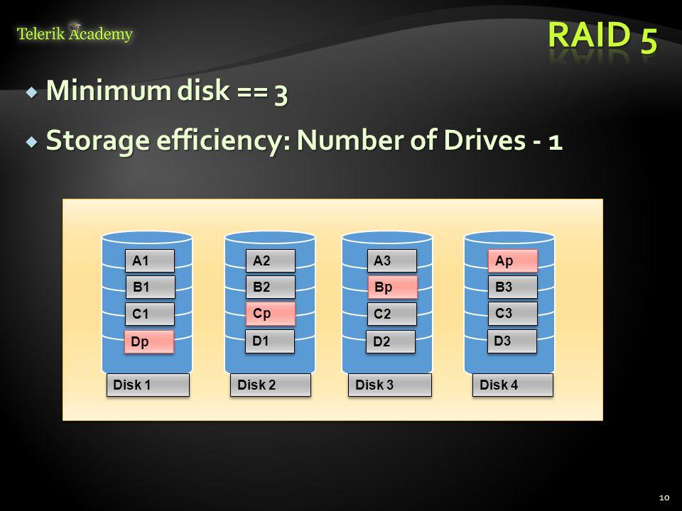  Minimum disk == 3  Storage efficiency: Number of Drives - 1 10 C1 Cp B2 B1 A2 A1 Disk 1 Disk 2 C2 C3 B3 Bp Ap A3 Disk 3 Disk 4 Dp D1 D2 D3