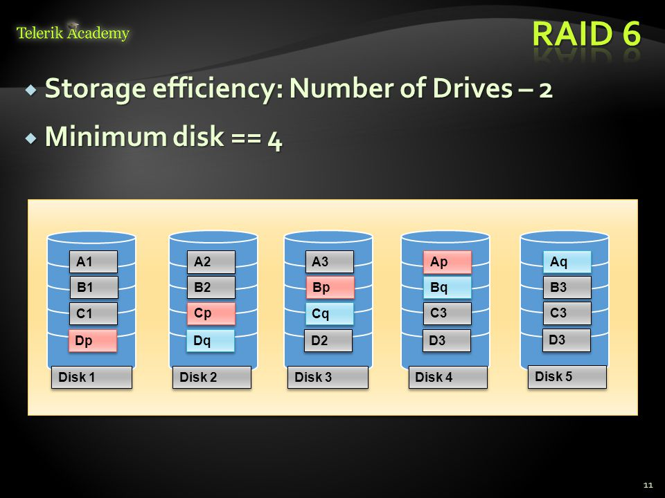  Storage efficiency: Number of Drives – 2  Minimum disk == 4 11 C1 Cp B2 B1 A2 A1 Disk 1 Disk 2 Cq C3 Bq Bp Ap A3 Disk 3 Disk 4 Dp Dq D2 D3 C3 B3 Aq Disk 5 D3