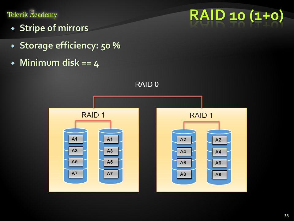  Stripe of mirrors  Storage efficiency: 50 %  Minimum disk == 4 13 A5 A3 A1 A7 A5 A3 A1 A7 A6 A4 A2 A8 A6 A4 A2 A8 RAID 1 RAID 0