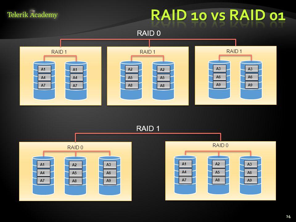 14 A7 A4 A1 A7 A4 A1 RAID 1 RAID 0 A8 A5 A2 A8 A5 A2 RAID 1 A9 A6 A3 A9 A6 A3 RAID 1 A7 A4 A1 A8 A5 A2 RAID 0 RAID 1 A8 A5 A2 A9 A6 A3 RAID 0 A9 A6 A3 A7 A4 A1