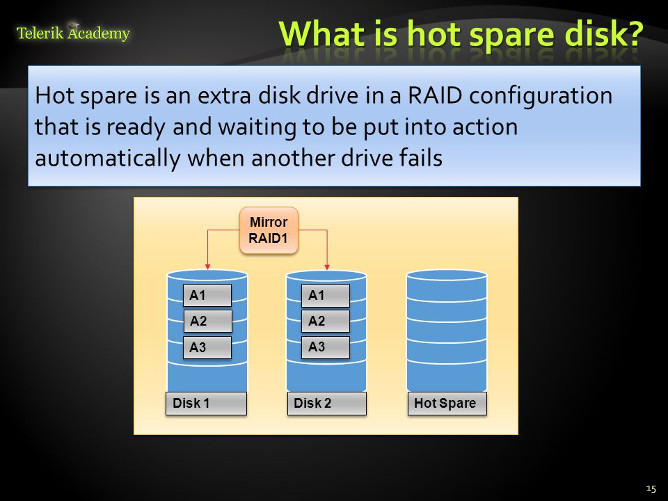 15 Hot spare is an extra disk drive in a RAID configuration that is ready and waiting to be put into action automatically when another drive fails A3