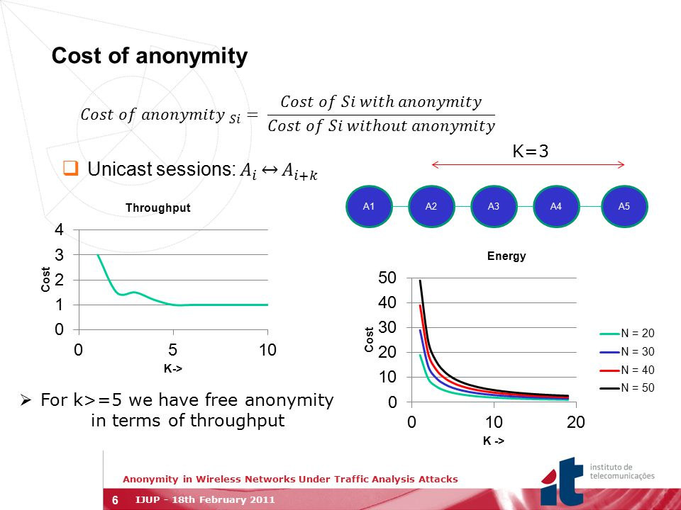 7 Conclusions and future work  Session anonymity  No cost in throughput  High cost in energy if the network size is too long  Use of transmission mechanisms such as network coding  Double throughput  Reduce energy consumption by half  Study trade-offs between anonymity and cost  Look into different network topologies Anonymity in Wireless Networks Under Traffic Analysis Attacks IJUP - 18th February 2011