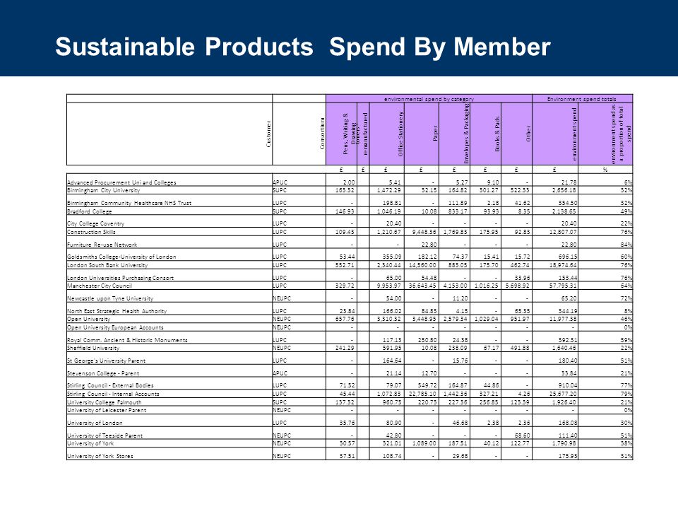 Sustainable Products Spend By Member environmental spend by categoryEnvironment spend totals Customer Consortium Pens, Writing & Drawing toners - remanufactured Office Stationery Paper Envelopes & Packaging Books & Pads Other environment spend environment spend as a proportion of total spend ££££££££% Advanced Procurement Uni and CollegesAPUC % Birmingham City UniversitySUPC , , % Birmingham Community Healthcare NHS TrustLUPC % Bradford CollegeSUPC , , % City College CoventryLUPC % Construction SkillsLUPC , , , , % Furniture Re-use NetworkLUPC % Goldsmiths College-University of LondonLUPC % London South Bank UniversityLUPC , , , % London Universities Purchasing ConsortLUPC % Manchester City CouncilLUPC , , , , , , % Newcastle upon Tyne UniversityNEUPC % North East Strategic Health AuthorityLUPC % Open UniversityNEUPC , , , , , % Open University European AccountsNEUPC % Royal Comm.