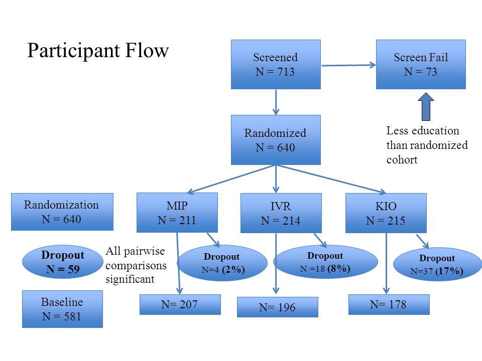 Participant Flow Screened N = 713 Screened N = 713 Screen Fail N = 73 Screen Fail N = 73 Randomized N = 640 Randomized N = 640 MIP N = 211 MIP N = 211
