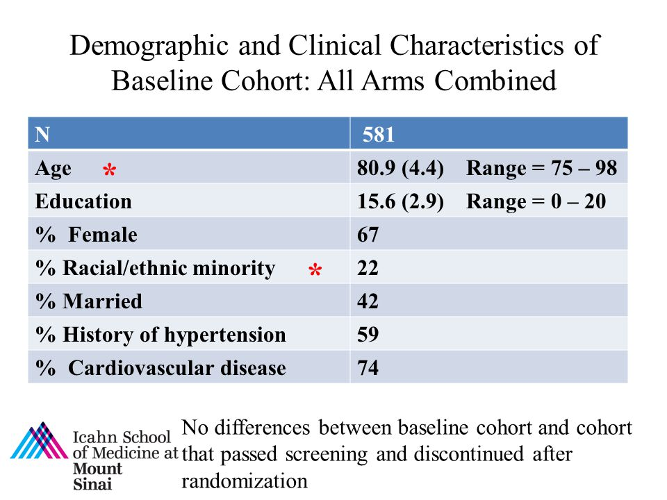 Demographic and Clinical Characteristics of Baseline Cohort: All Arms Combined N 581 Age80.9 (4.4) Range = 75 – 98 Education15.6 (2.9) Range = 0 – 20 % Female67 % Racial/ethnic minority22 % Married42 % History of hypertension59 % Cardiovascular disease74 No differences between baseline cohort and cohort that passed screening and discontinued after randomization * *