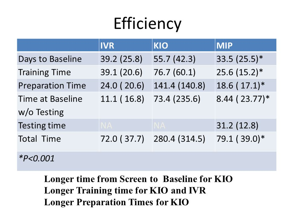 Efficiency IVRKIOMIP Days to Baseline39.2 (25.8)55.7 (42.3)33.5 (25.5)* Training Time39.1 (20.6)76.7 (60.1)25.6 (15.2)* Preparation Time24.0 ( 20.6)141.4 (140.8)18.6 ( 17.1)* Time at Baseline w/o Testing 11.1 ( 16.8)73.4 (235.6)8.44 ( 23.77)* Testing timeNA 31.2 (12.8) Total Time72.0 ( 37.7)280.4 (314.5)79.1 ( 39.0)* *P<0.001 Longer time from Screen to Baseline for KIO Longer Training time for KIO and IVR Longer Preparation Times for KIO