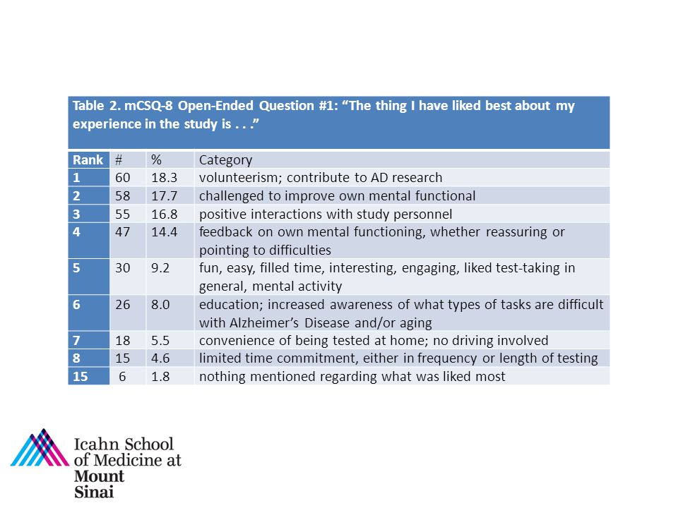 """Table 2. mCSQ-8 Open-Ended Question #1: """"The thing I have liked best about my experience in the study is..."""" Rank # %Category 16018.3volunteerism; con"""