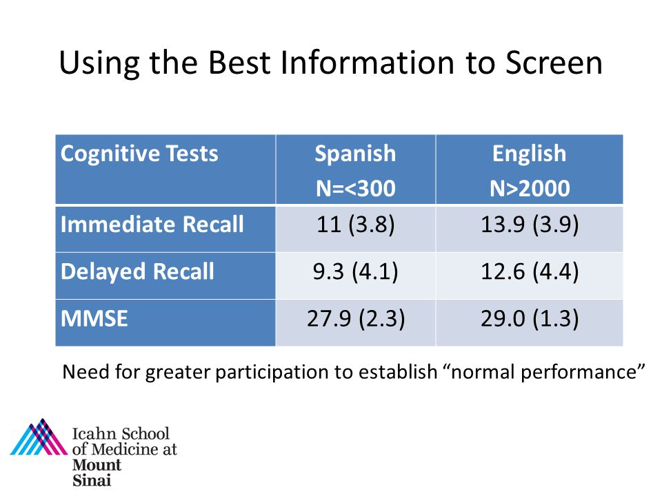Cognitive Tests Spanish N=<300 English N>2000 Immediate Recall11 (3.8)13.9 (3.9) Delayed Recall9.3 (4.1)12.6 (4.4) MMSE27.9 (2.3)29.0 (1.3) Using the Best Information to Screen Need for greater participation to establish normal performance