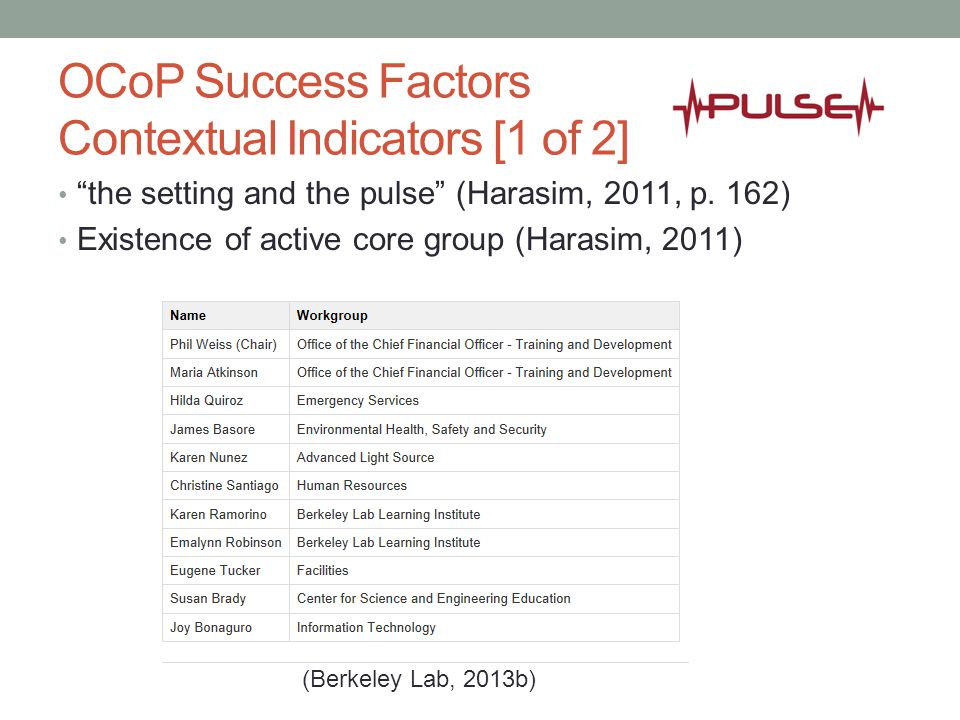 "OCoP Success Factors Contextual Indicators [1 of 2] ""the setting and the pulse"" (Harasim, 2011, p. 162) Existence of active core group (Harasim, 2011)"