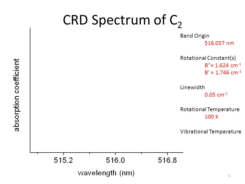 PGopher Simulation CRD Spectrum of C 2 6 Band Origin 516.037 nm Rotational Constant(s) B = 1.624 cm -1 B' = 1.746 cm -1 Linewidth 0.05 cm -1 Rotational Temperature 100 K Vibrational Temperature