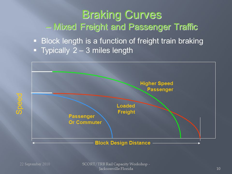 SCORT/TRB Rail Capacity Workshop - Jacksonville Florida10 SCORT/TRB Rail Capacity Workshop - Jacksonville Florida10 Speed Loaded Freight Passenger Or Commuter Higher Speed Passenger Block Design Distance Braking Curves – Mixed Freight and Passenger Traffic 22 September 2010   Block length is a function of freight train braking   Typically 2 – 3 miles length