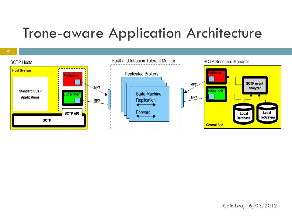 Trone-aware Application Architecture 4 Coimbra, 16/03/2012