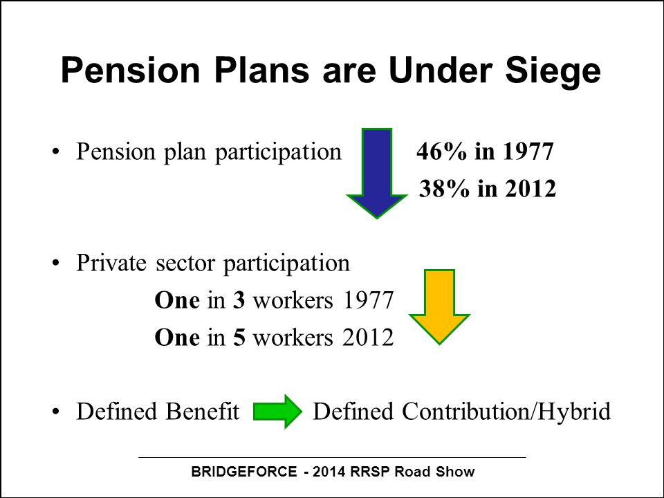 BRIDGEFORCE - 2014 RRSP Road Show Pension Plans are Under Siege Pension plan participation 46% in 1977 38% in 2012 Private sector participation One in