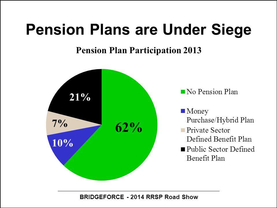 BRIDGEFORCE - 2014 RRSP Road Show Pension Plans are Under Siege Pension Plan Participation 2013 62% 21% 7%