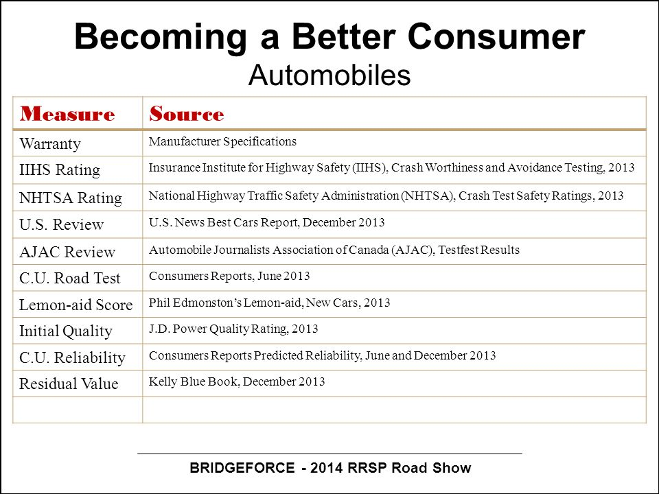 BRIDGEFORCE - 2014 RRSP Road Show Becoming a Better Consumer Automobiles MeasureSource Warranty Manufacturer Specifications IIHS Rating Insurance Inst