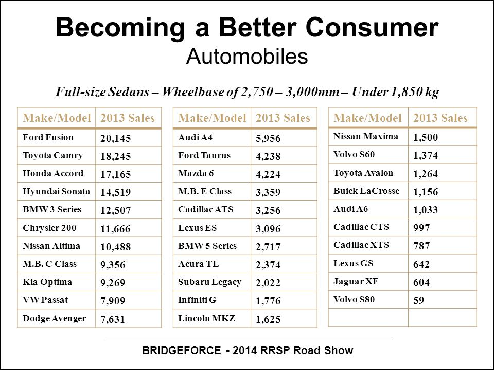 BRIDGEFORCE - 2014 RRSP Road Show Becoming a Better Consumer Automobiles Make/Model2013 Sales Ford Fusion 20,145 Toyota Camry 18,245 Honda Accord 17,1