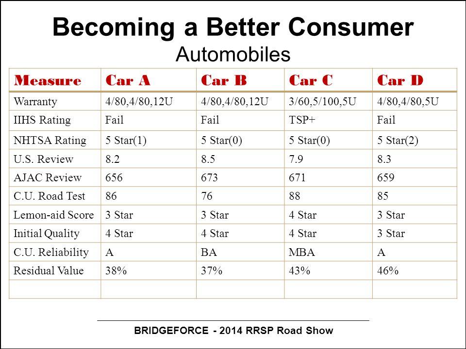 BRIDGEFORCE - 2014 RRSP Road Show Becoming a Better Consumer Automobiles MeasureCar ACar BCar CCar D Warranty4/80,4/80,12U 3/60,5/100,5U4/80,4/80,5U IIHS RatingFail TSP+Fail NHTSA Rating5 Star(1)5 Star(0) 5 Star(2) U.S.