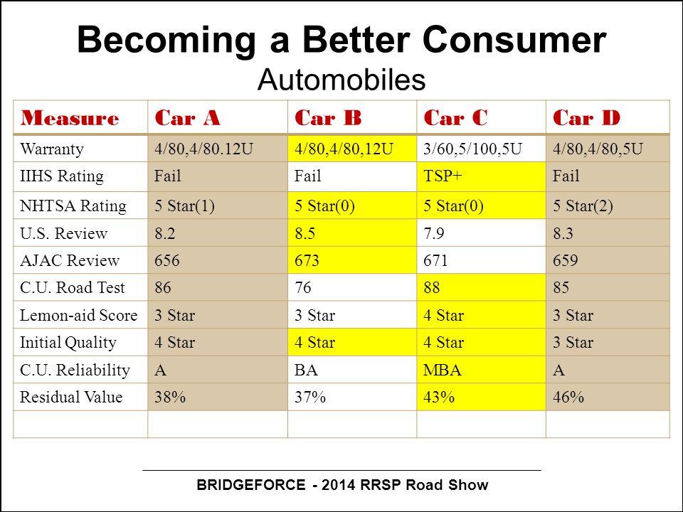 BRIDGEFORCE - 2014 RRSP Road Show Becoming a Better Consumer Automobiles MeasureCar ACar BCar CCar D Warranty4/80,4/80.12U4/80,4/80,12U3/60,5/100,5U4/80,4/80,5U IIHS RatingFail TSP+Fail NHTSA Rating5 Star(1)5 Star(0) 5 Star(2) U.S.