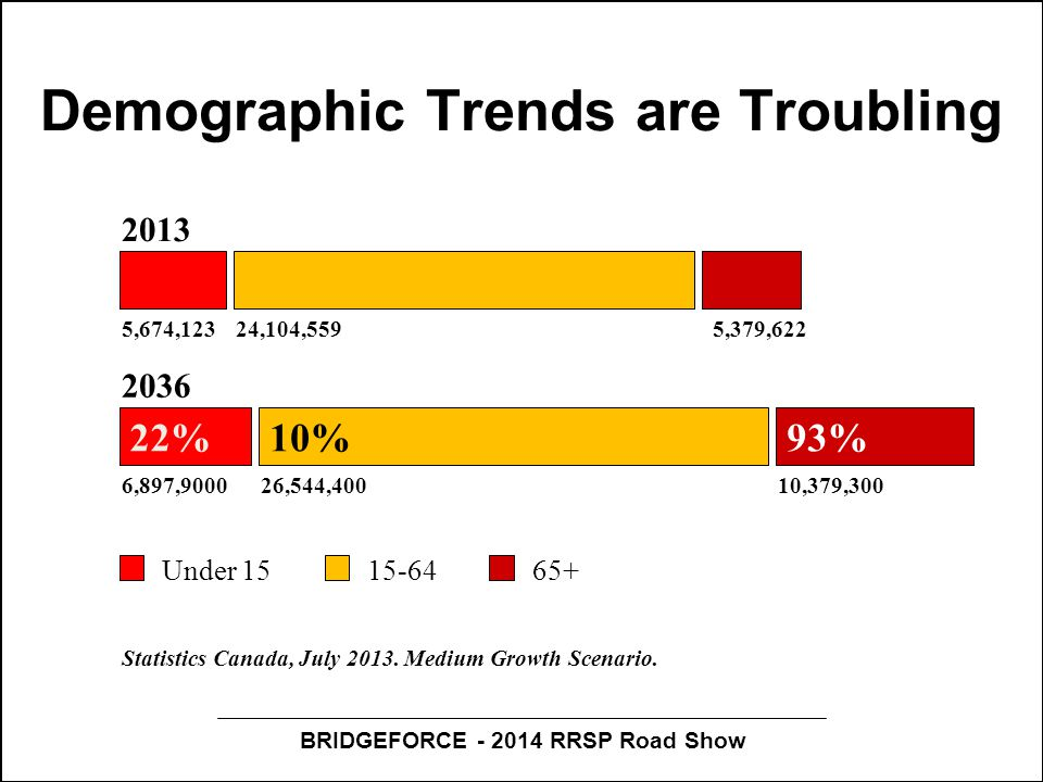 BRIDGEFORCE - 2014 RRSP Road Show Demographic Trends are Troubling 22%10%93% 2013 2036 Under 1515-6465+ 5,674,12324,104,5595,379,622 6,897,900026,544,40010,379,300 Statistics Canada, July 2013.