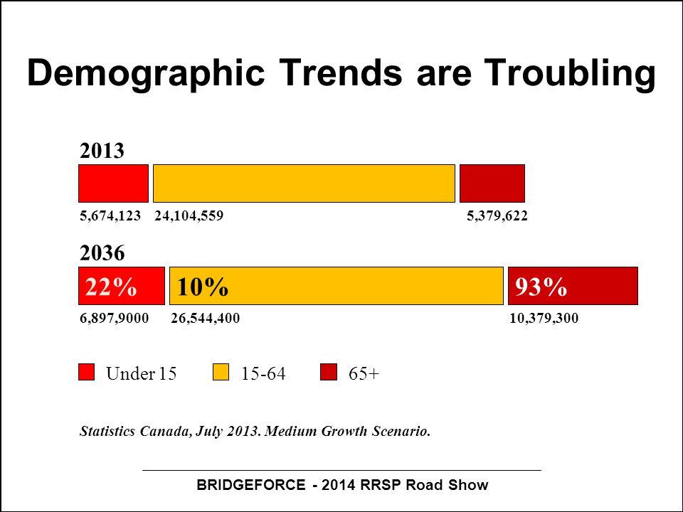 BRIDGEFORCE - 2014 RRSP Road Show Demographic Trends are Troubling 22%10%93% 2013 2036 Under 1515-6465+ 5,674,12324,104,5595,379,622 6,897,900026,544,