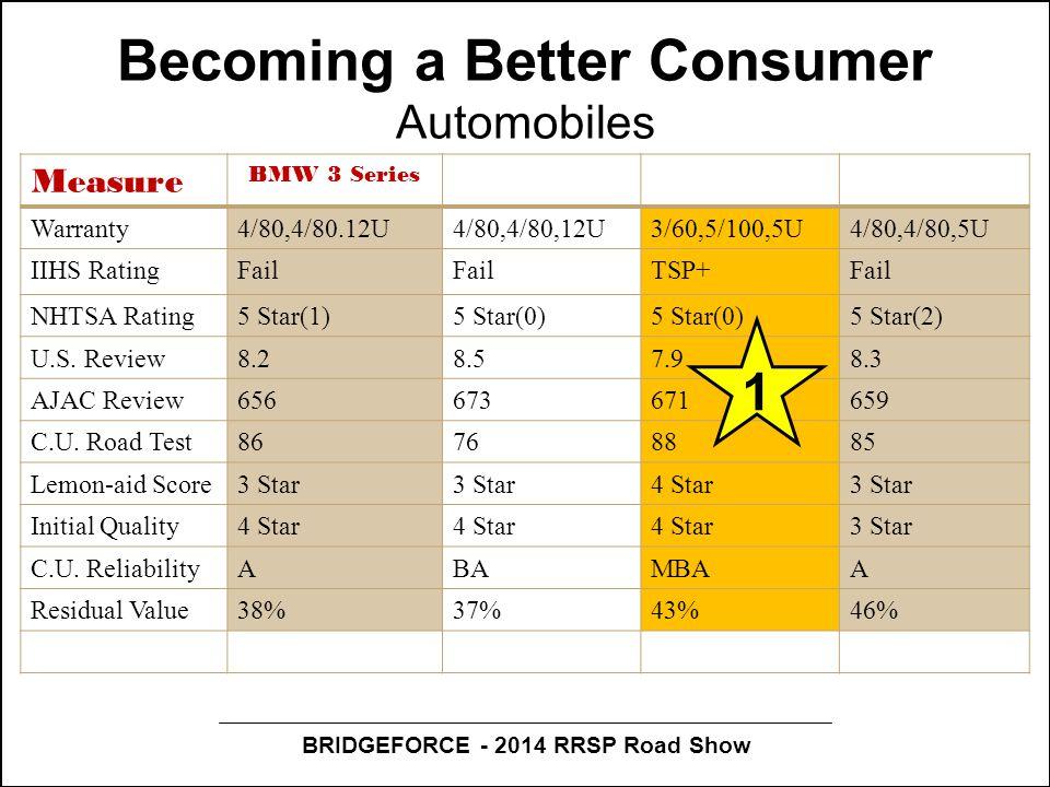 BRIDGEFORCE - 2014 RRSP Road Show Becoming a Better Consumer Automobiles Measure BMW 3 Series Warranty4/80,4/80.12U4/80,4/80,12U3/60,5/100,5U4/80,4/80,5U IIHS RatingFail TSP+Fail NHTSA Rating5 Star(1)5 Star(0) 5 Star(2) U.S.