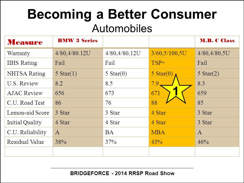 BRIDGEFORCE - 2014 RRSP Road Show Becoming a Better Consumer Automobiles Measure BMW 3 SeriesM.B. C Class Warranty4/80,4/80.12U4/80,4/80,12U3/60,5/100