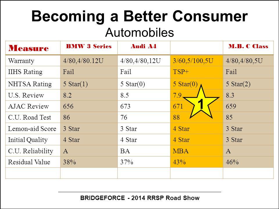 BRIDGEFORCE - 2014 RRSP Road Show Becoming a Better Consumer Automobiles Measure BMW 3 SeriesAudi A4M.B.