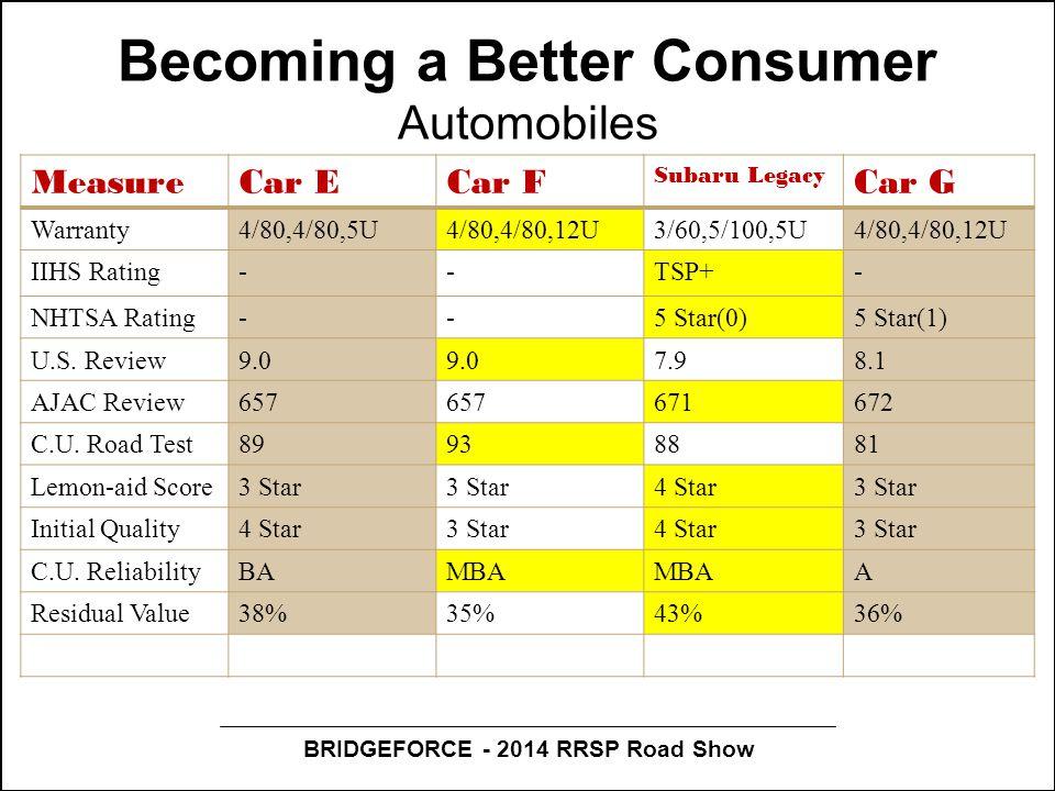 BRIDGEFORCE - 2014 RRSP Road Show Becoming a Better Consumer Automobiles MeasureCar ECar F Subaru Legacy Car G Warranty4/80,4/80,5U4/80,4/80,12U3/60,5/100,5U4/80,4/80,12U IIHS Rating--TSP+- NHTSA Rating--5 Star(0)5 Star(1) U.S.