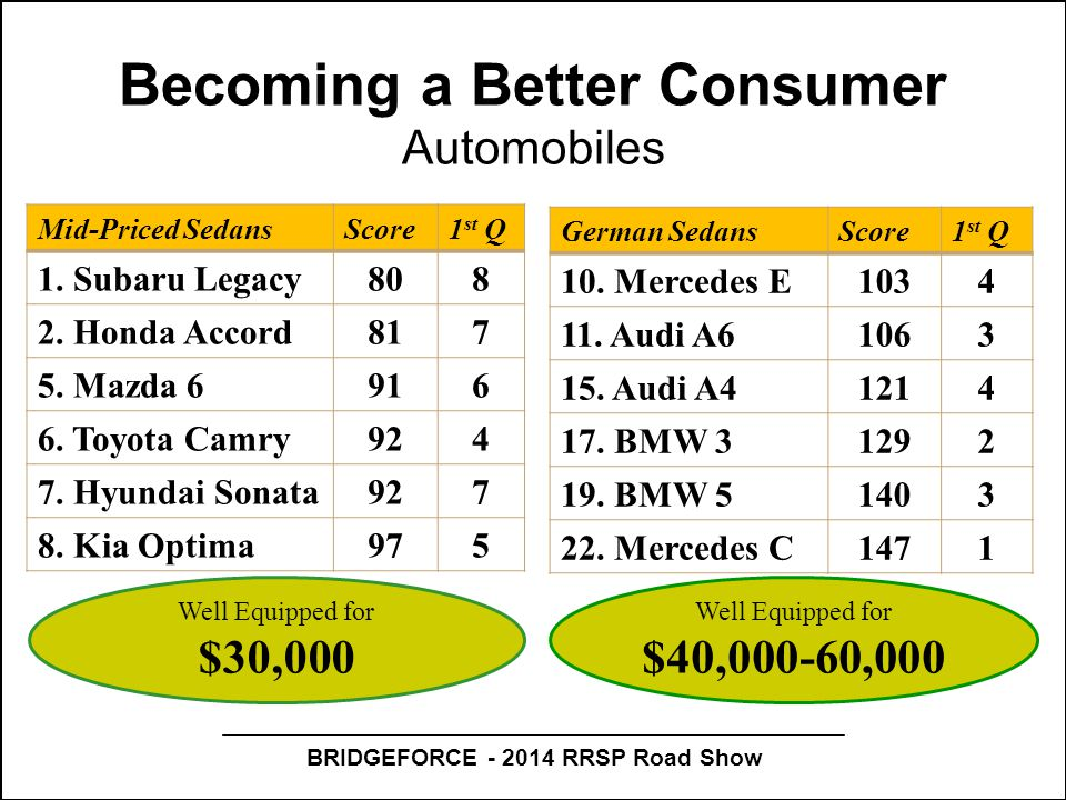 BRIDGEFORCE - 2014 RRSP Road Show Becoming a Better Consumer Automobiles Mid-Priced SedansScore1 st Q 1.