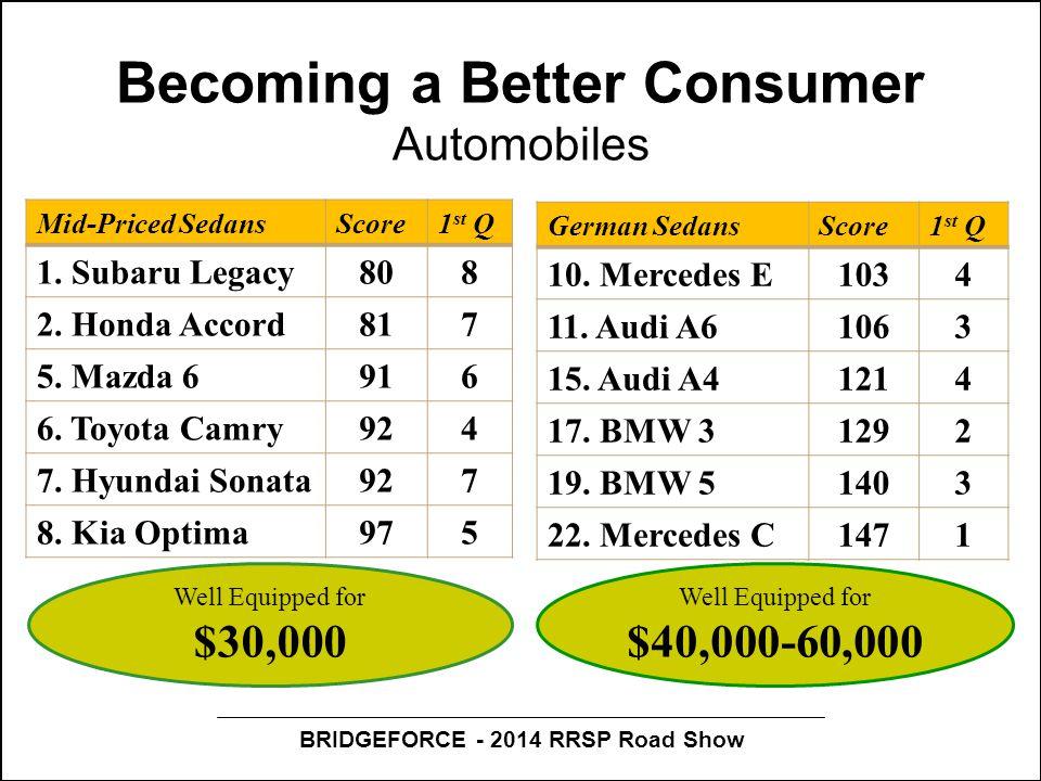 BRIDGEFORCE - 2014 RRSP Road Show Becoming a Better Consumer Automobiles Mid-Priced SedansScore1 st Q 1. Subaru Legacy808 2. Honda Accord817 5. Mazda