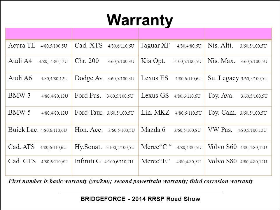 BRIDGEFORCE - 2014 RRSP Road Show Warranty First number is basic warranty (yrs/km); second powertrain warranty; third corrosion warranty