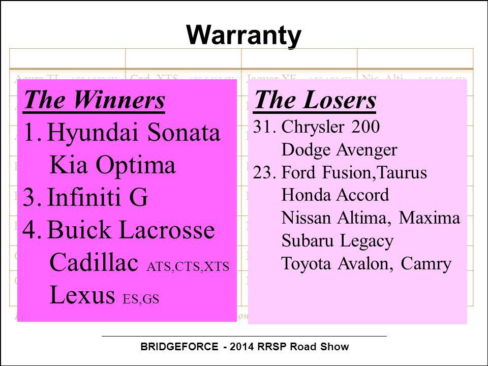 BRIDGEFORCE - 2014 RRSP Road Show Warranty First number is basic warranty (yrs/km); second powertrain warranty; third corrosion warranty The Winners 1