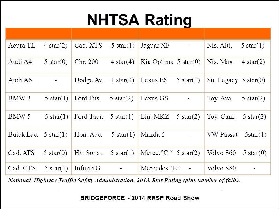 BRIDGEFORCE - 2014 RRSP Road Show NHTSA Rating National Highway Traffic Safety Administration, 2013.
